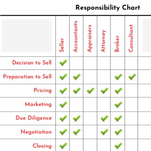 advisor responsibility chart